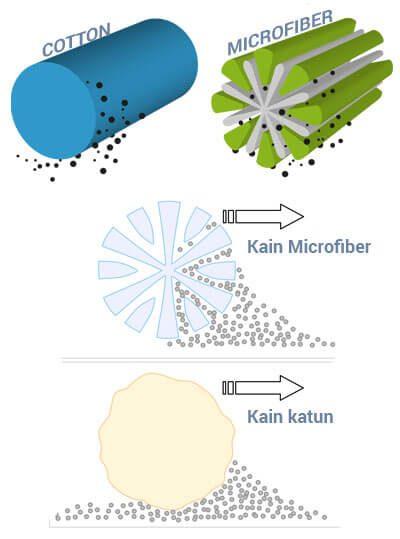 MICROFIBER SPECS